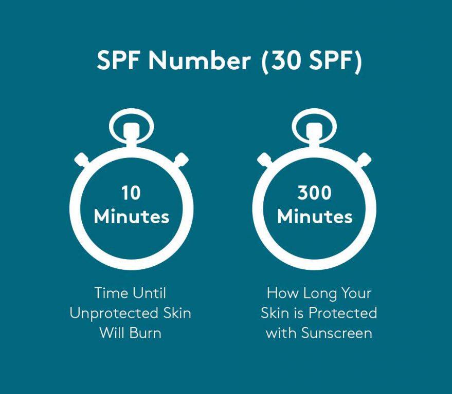 SPF در ضد آفتاب